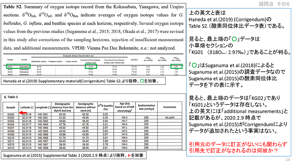 「チバニアン」GSSP申請論文の問題点(その6)~「Corrigendum(著者側の 誤 りによる正誤表)」から生じた疑問点~